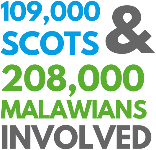 109000 SCOTS 208000 malawians involved