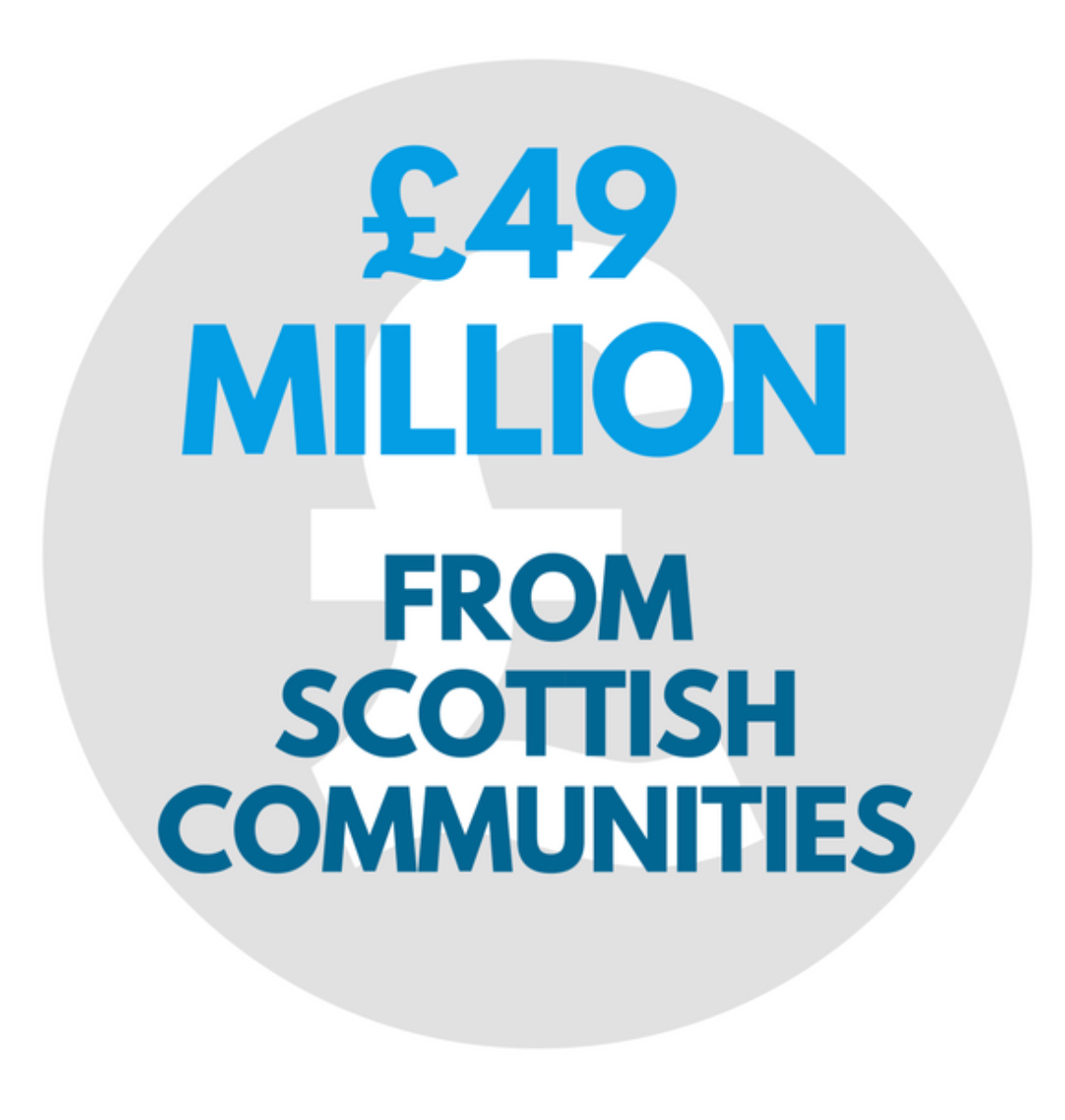 109000 SCOTS 208000 malawians involved 5
