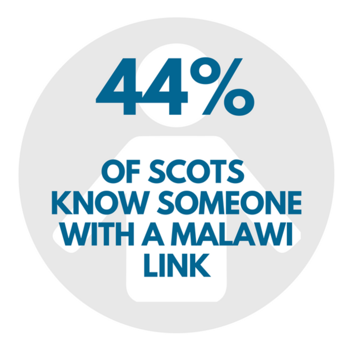 44 of scots know someone with a malawi link